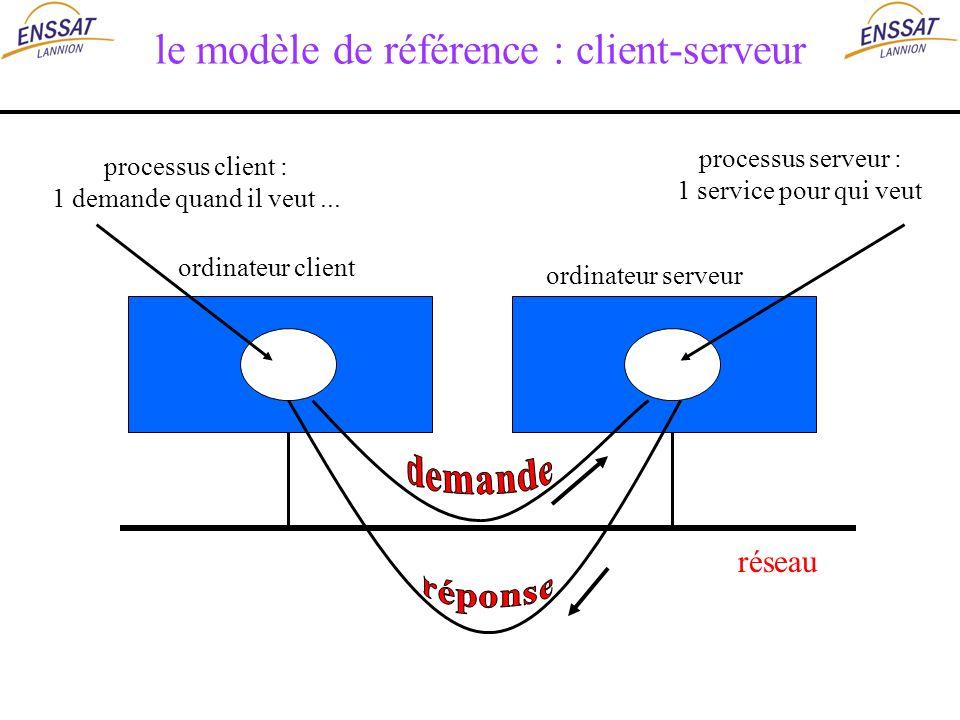 le modèle de référence : client-serveur