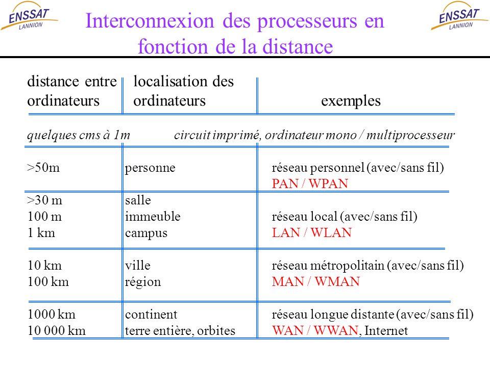 Interconnexion des processeurs en fonction de la distance