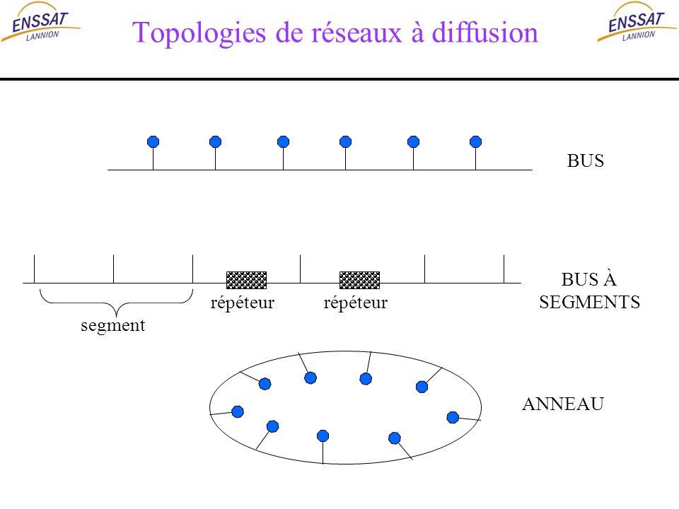 Topologies de réseaux à diffusion