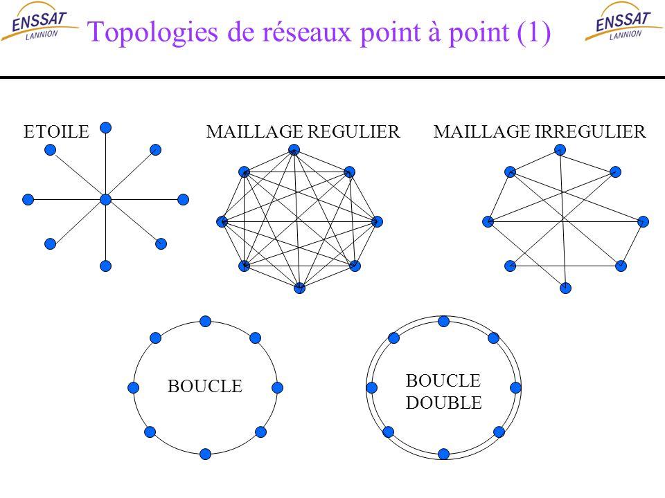 Topologies de réseaux point à point (1)