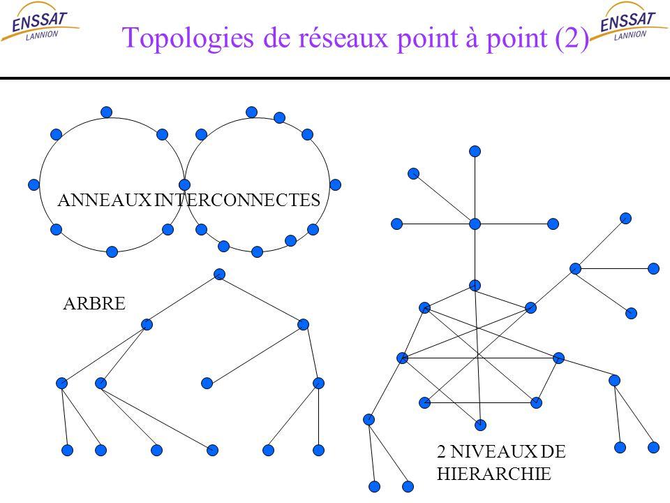 Topologies de réseaux point à point (2)