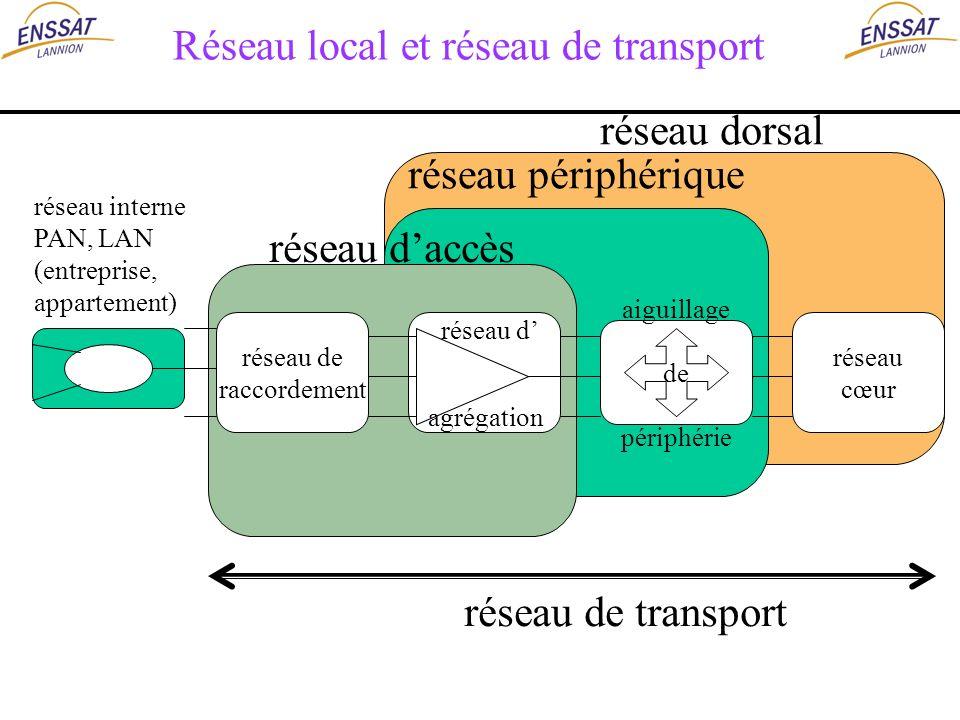 Réseau local et réseau de transport