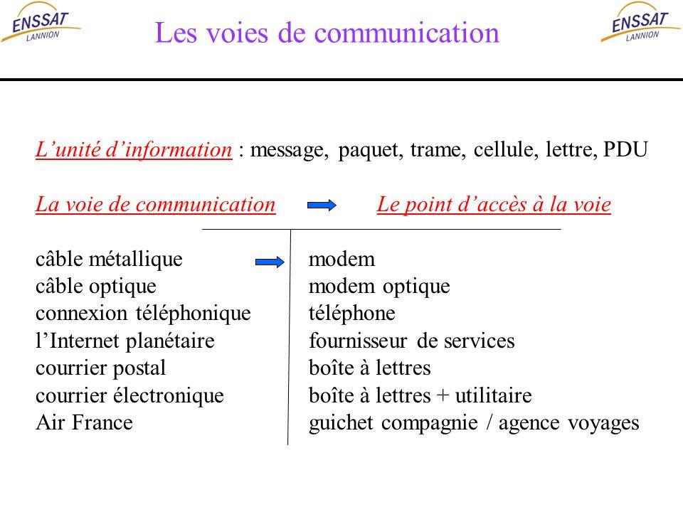 Les voies de communication