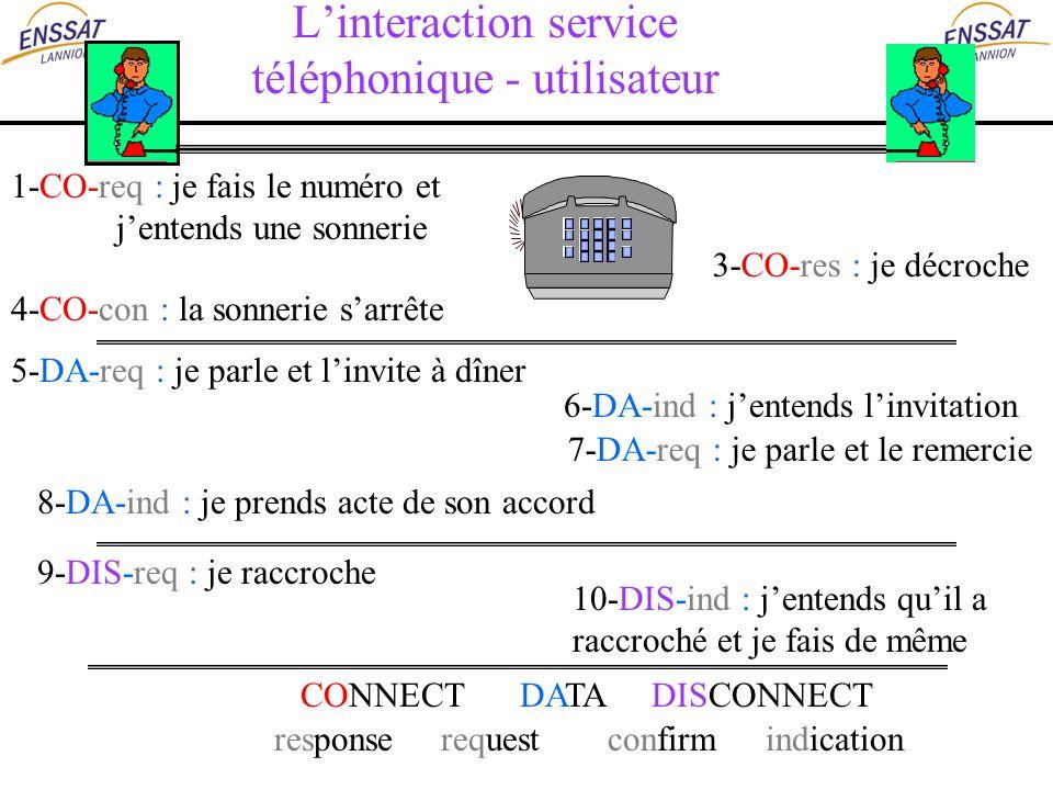 L'interaction service téléphonique - utilisateur