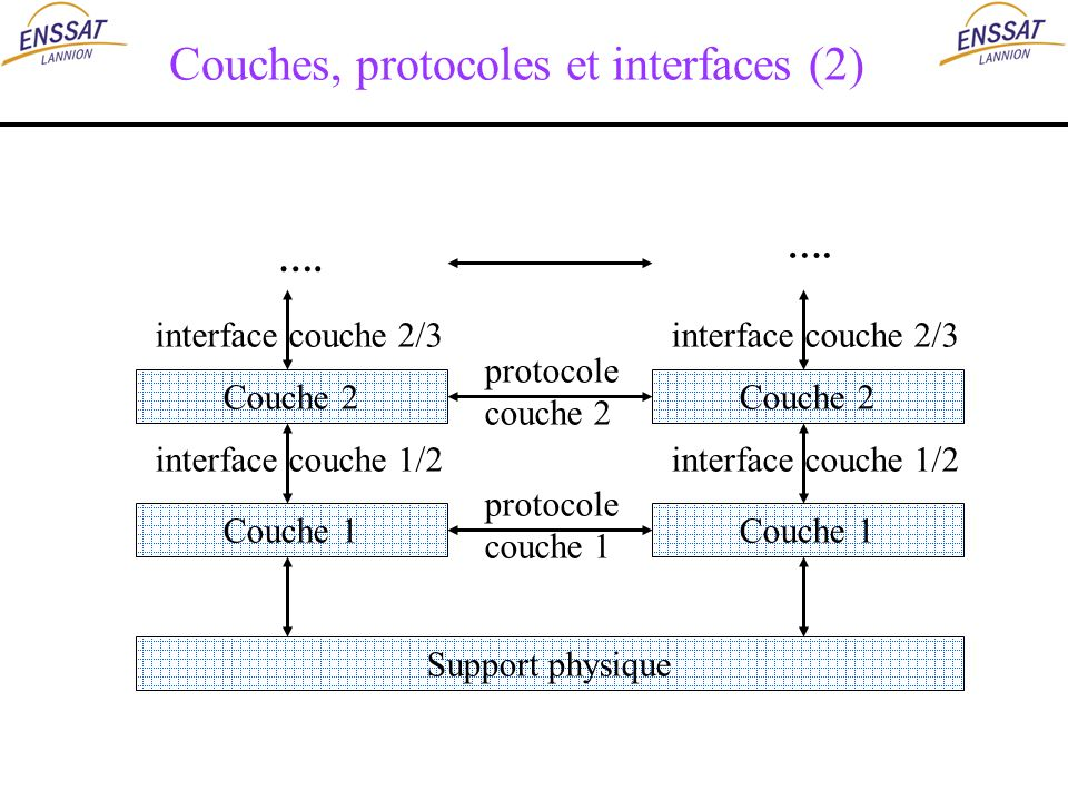 Couches, protocoles et interfaces (2)