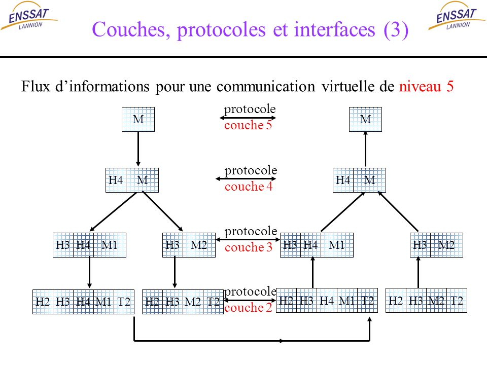 Couches, protocoles et interfaces (3)