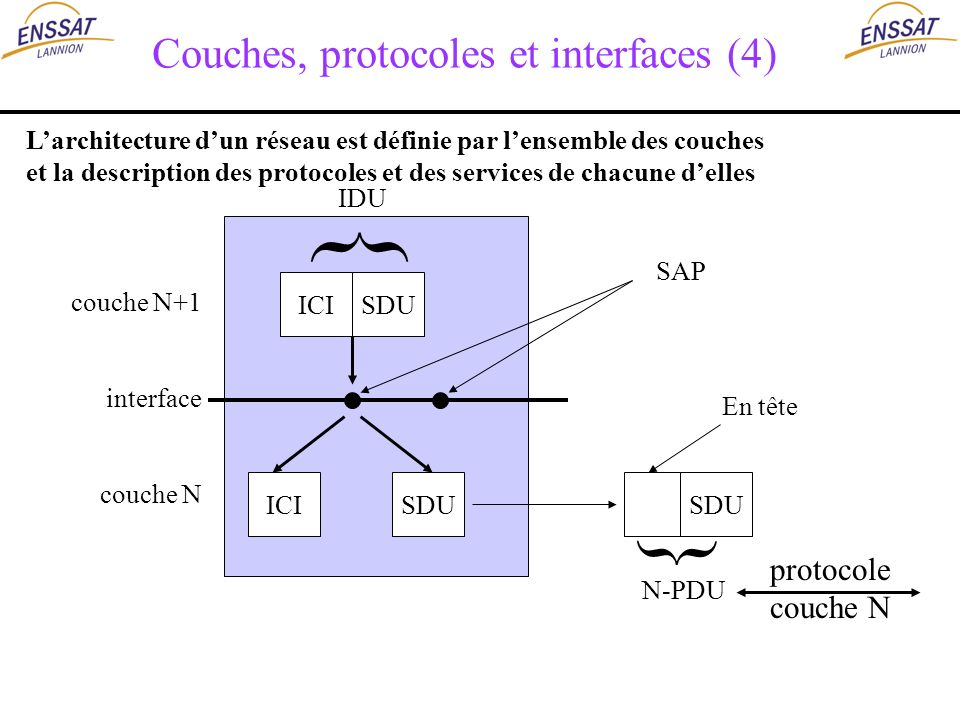 Couches, protocoles et interfaces (4)