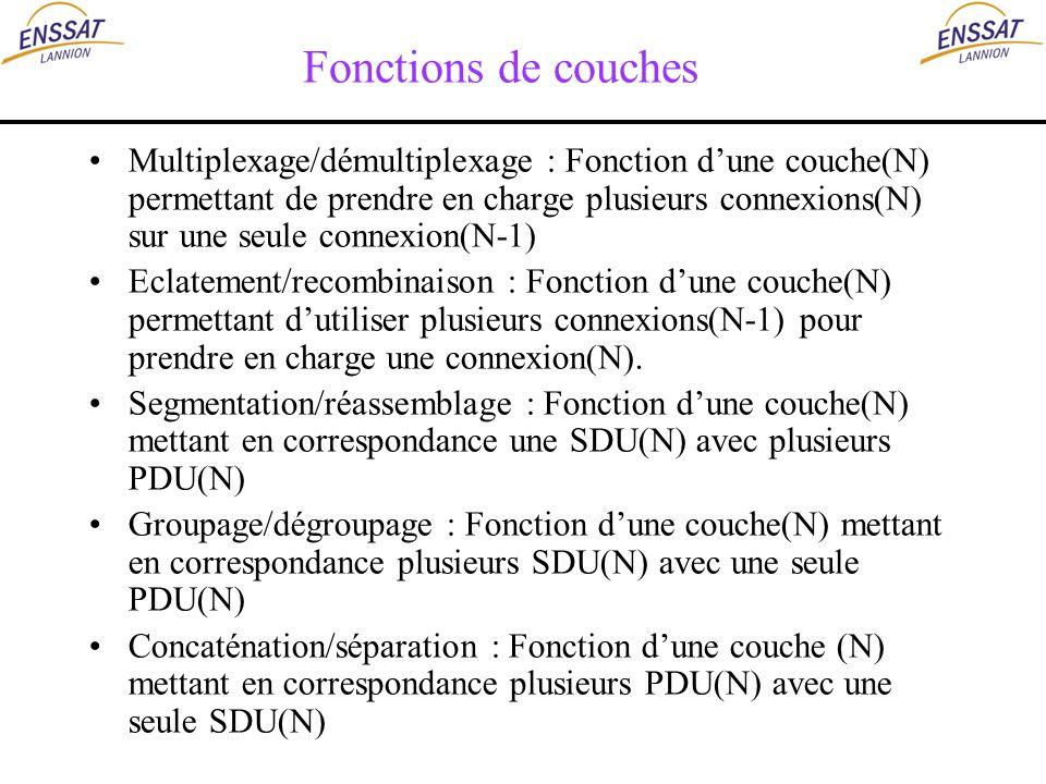 Fonctions de couches