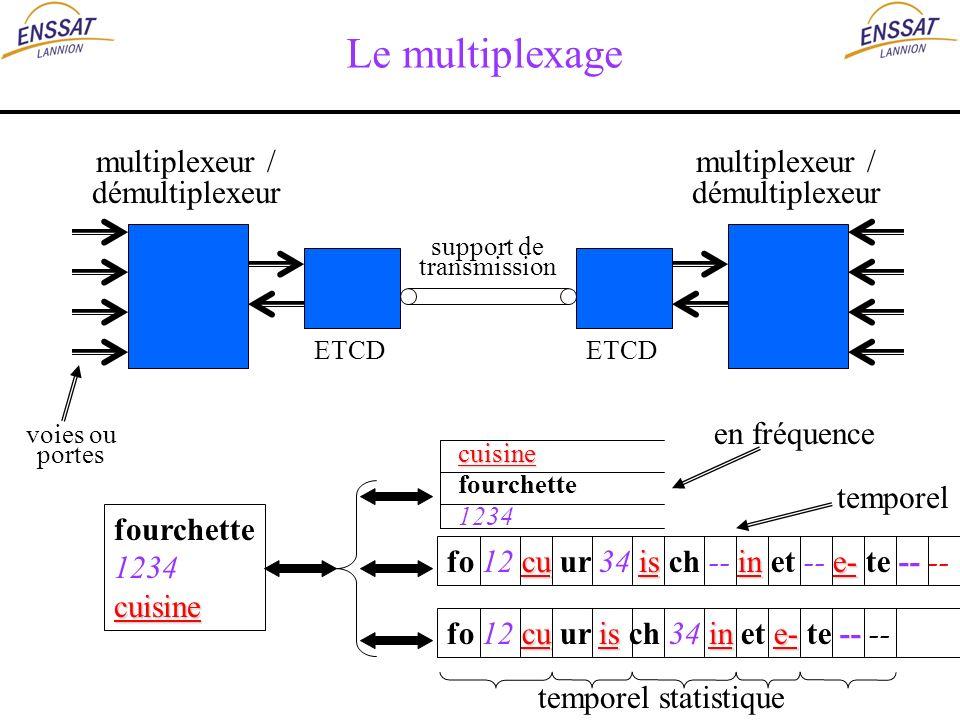 Le multiplexage multiplexeur / démultiplexeur multiplexeur /