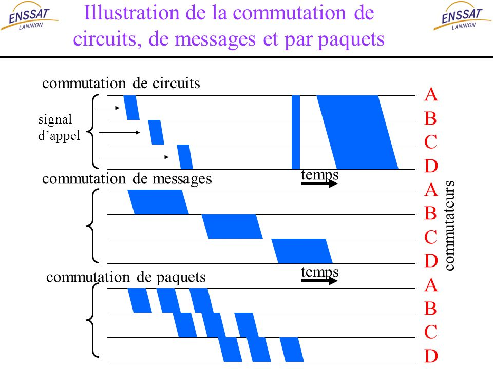 Illustration de la commutation de circuits, de messages et par paquets