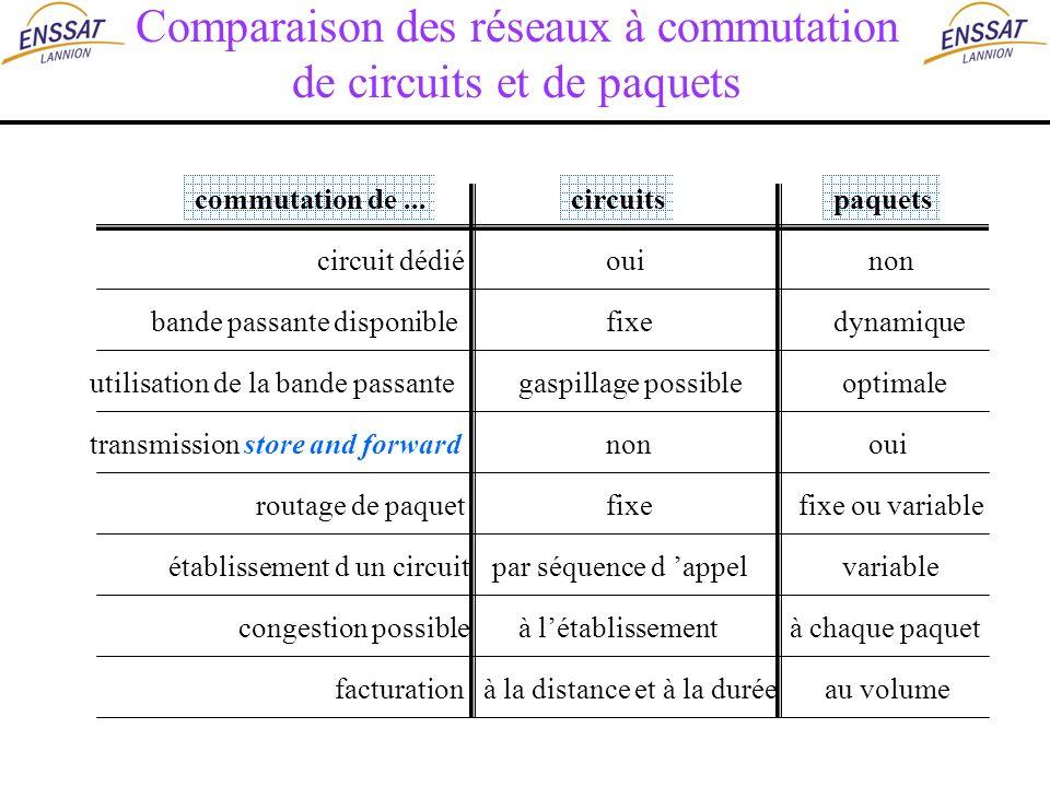 Comparaison des réseaux à commutation de circuits et de paquets