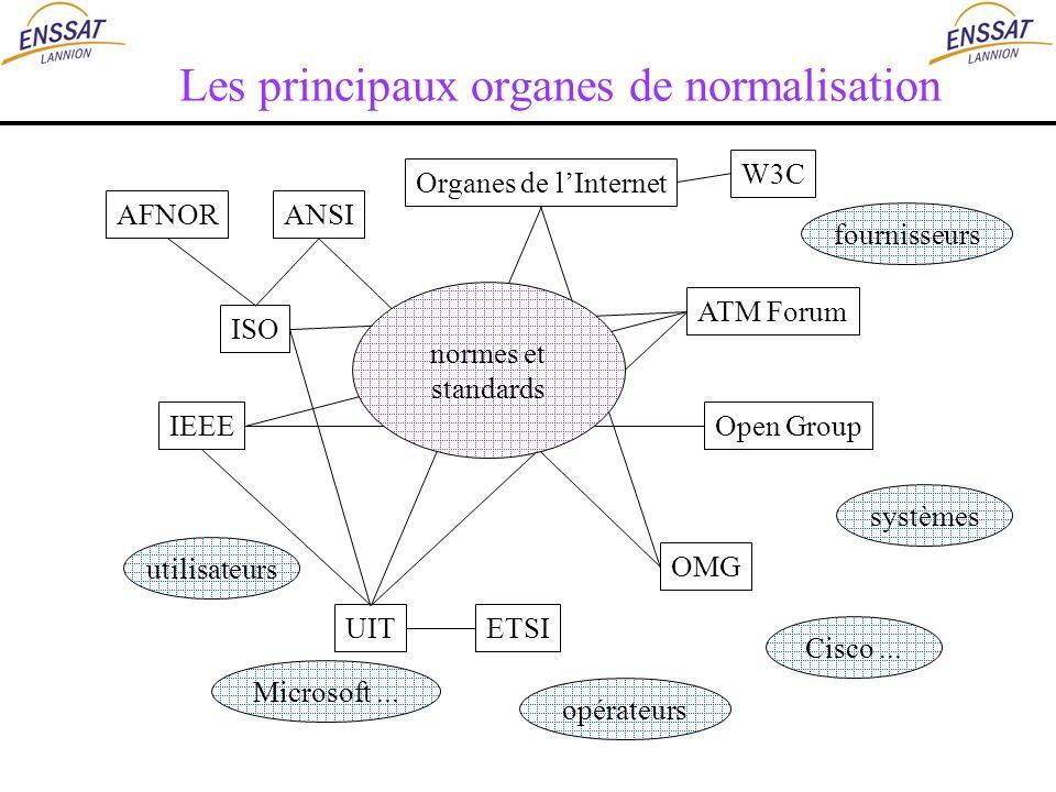 Les principaux organes de normalisation