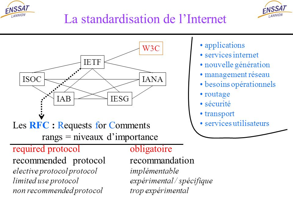La standardisation de l'Internet