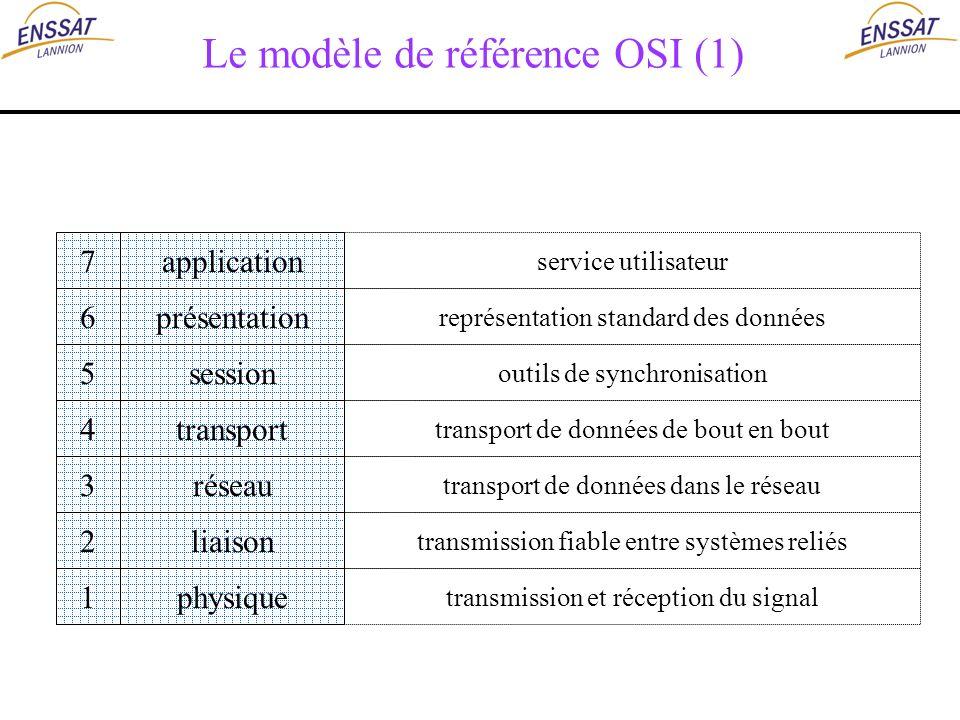 Le modèle de référence OSI (1)