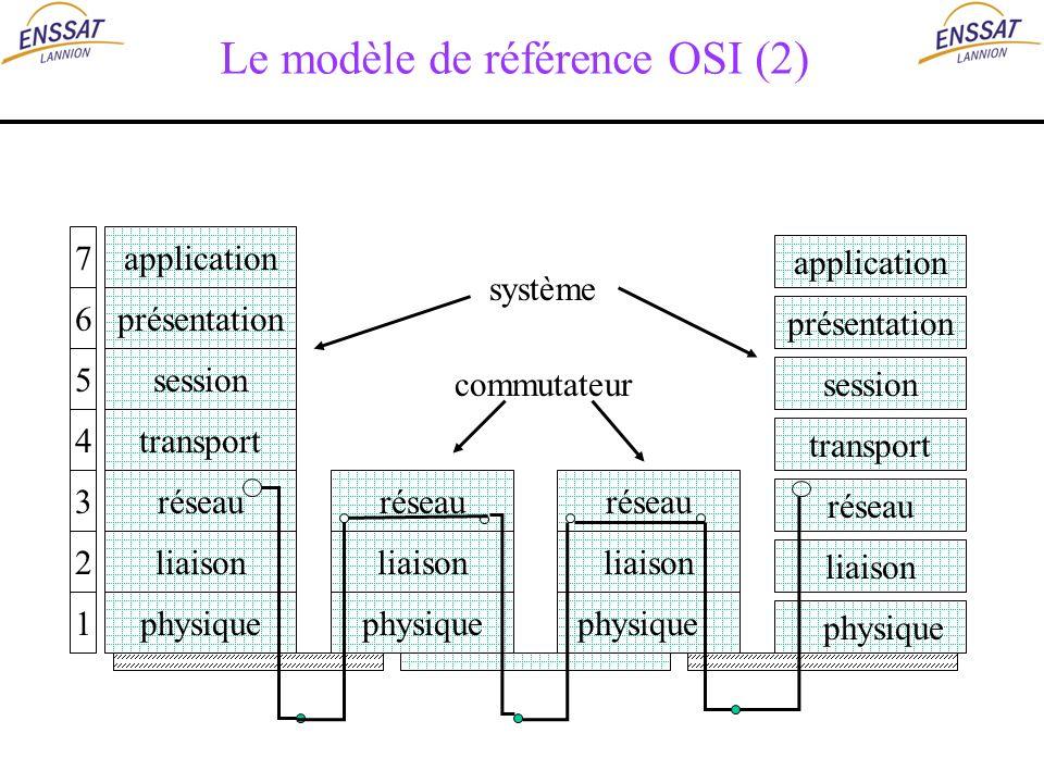 Le modèle de référence OSI (2)