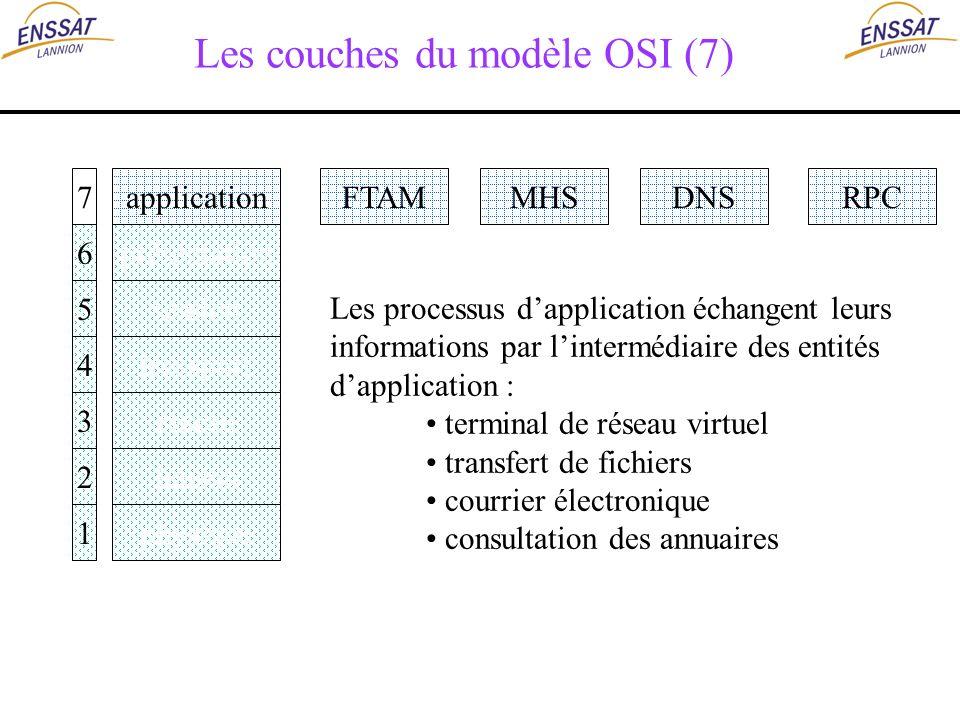 Les couches du modèle OSI (7)