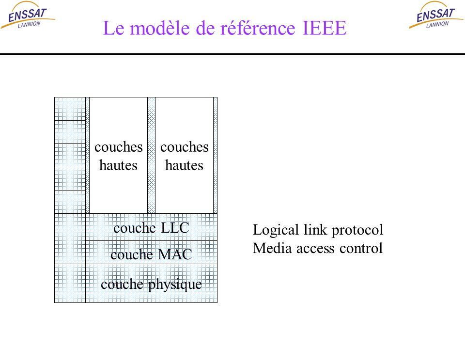 Le modèle de référence IEEE
