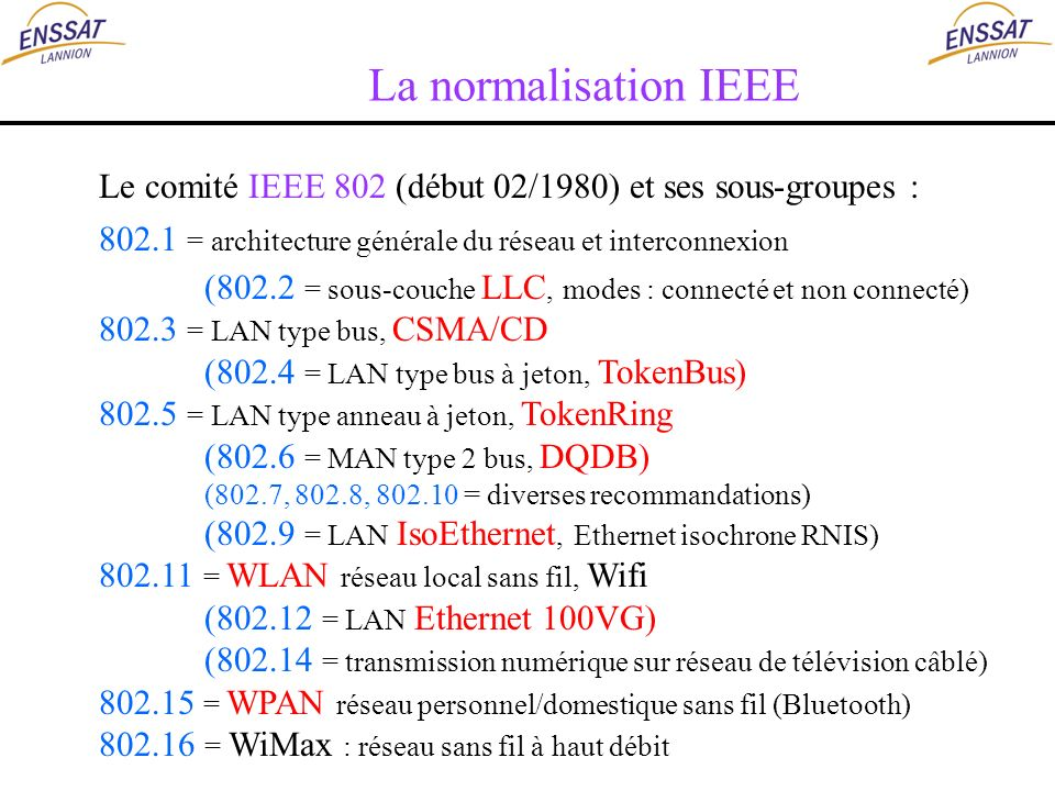 La normalisation IEEE Le comité IEEE 802 (début 02/1980) et ses sous-groupes : 802.1 = architecture générale du réseau et interconnexion.