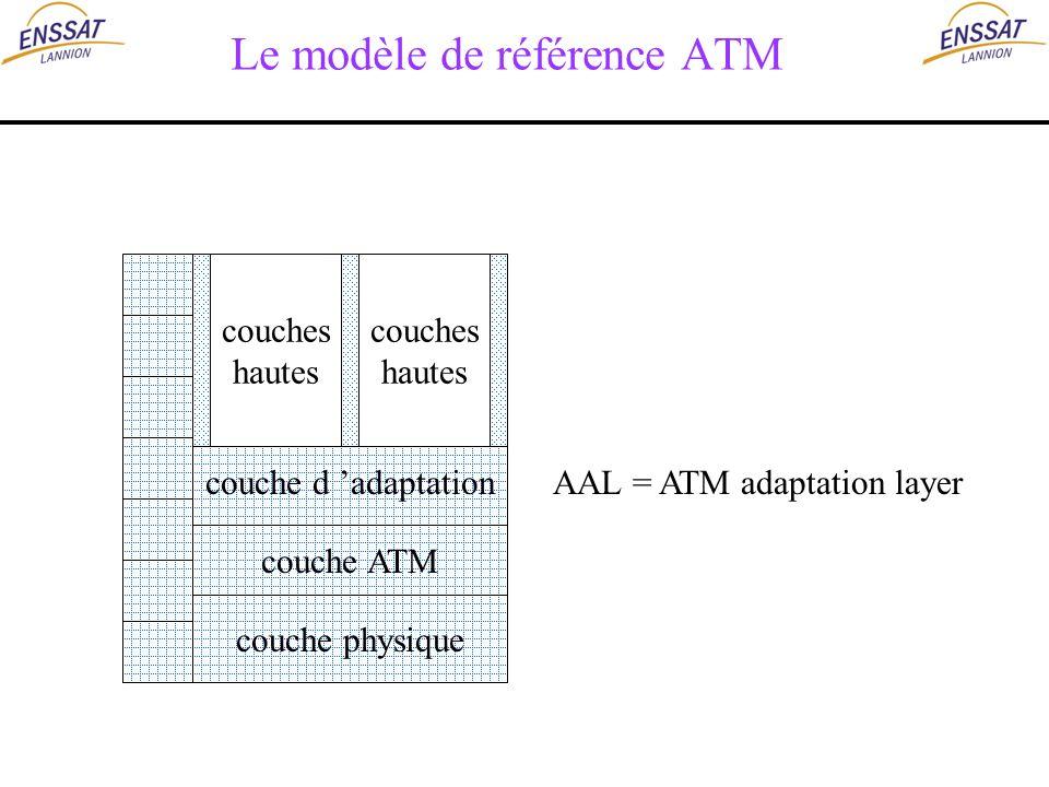 Le modèle de référence ATM