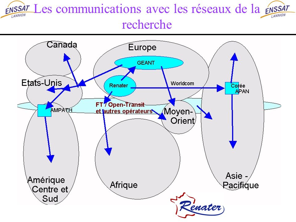 Les communications avec les réseaux de la recherche