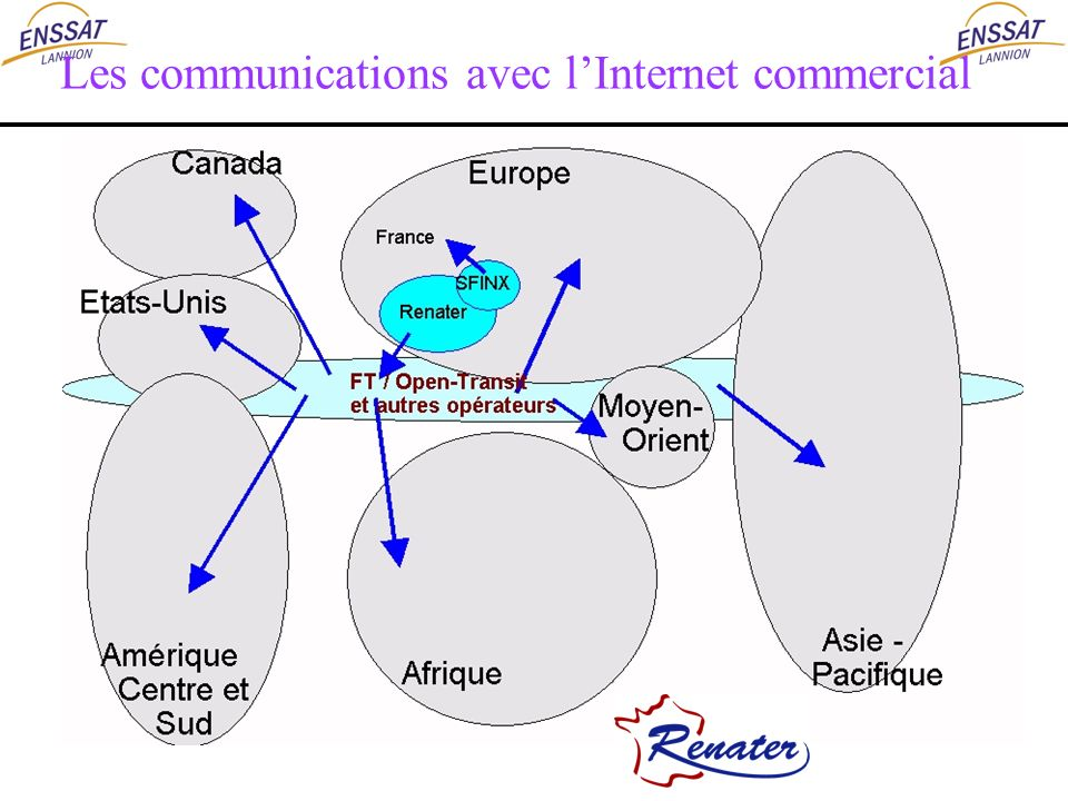 Les communications avec l'Internet commercial