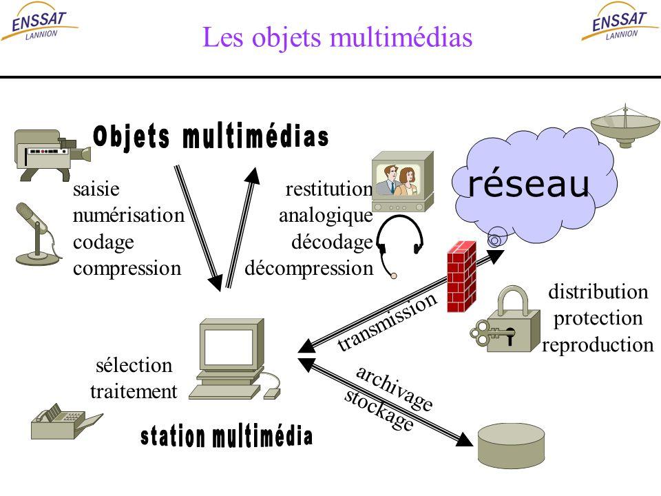 Les objets multimédias