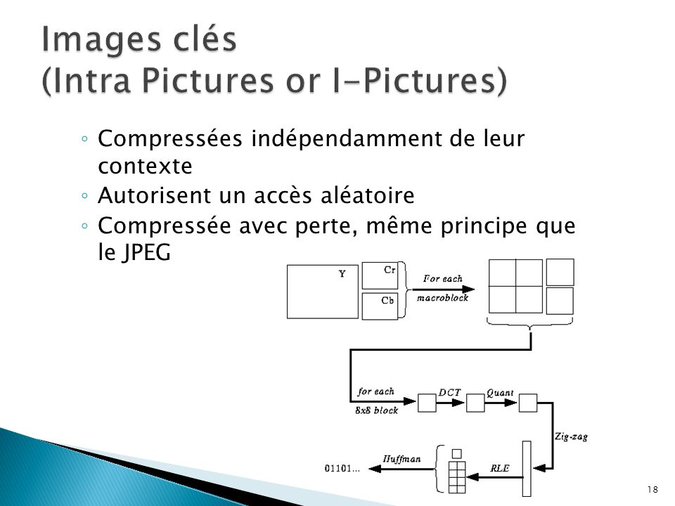 Images clés (Intra Pictures or I-Pictures)