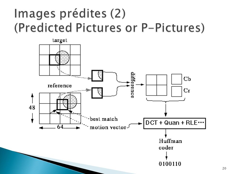 Images prédites (2) (Predicted Pictures or P-Pictures)