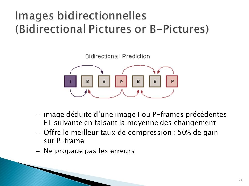 Images bidirectionnelles (Bidirectional Pictures or B-Pictures)