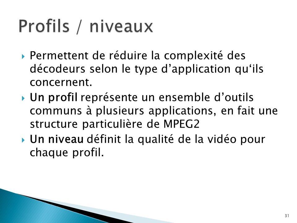 Profils / niveauxPermettent de réduire la complexité des décodeurs selon le type d'application qu'ils concernent.
