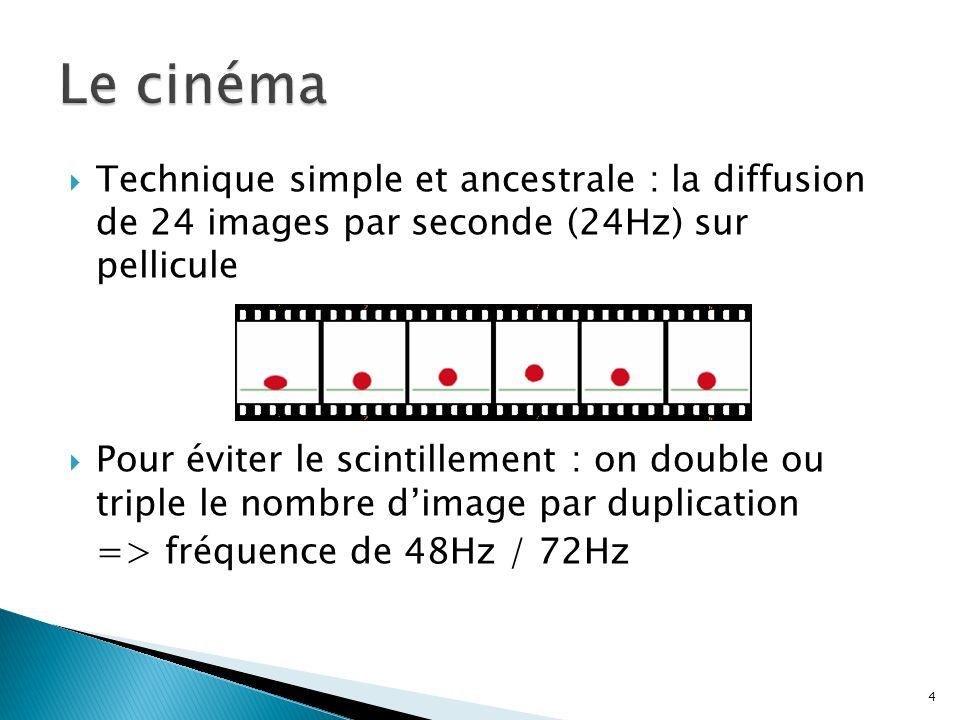 Le cinémaTechnique simple et ancestrale : la diffusion de 24 images par seconde (24Hz) sur pellicule.