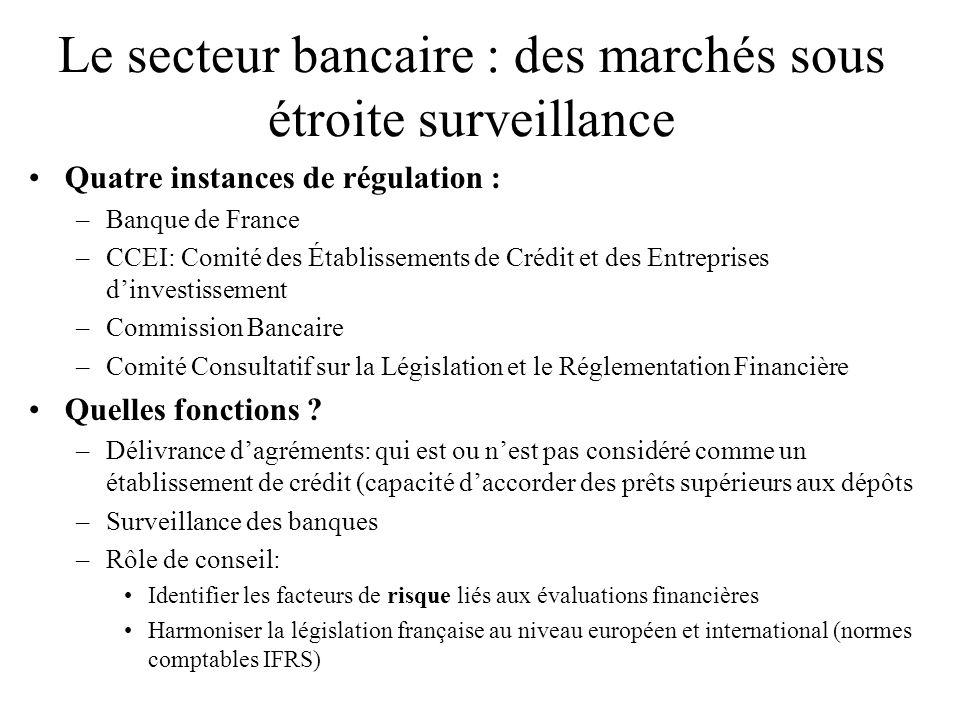 Le secteur bancaire : des marchés sous étroite surveillance