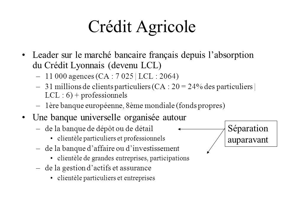 Crédit AgricoleLeader sur le marché bancaire français depuis l'absorption du Crédit Lyonnais (devenu LCL)