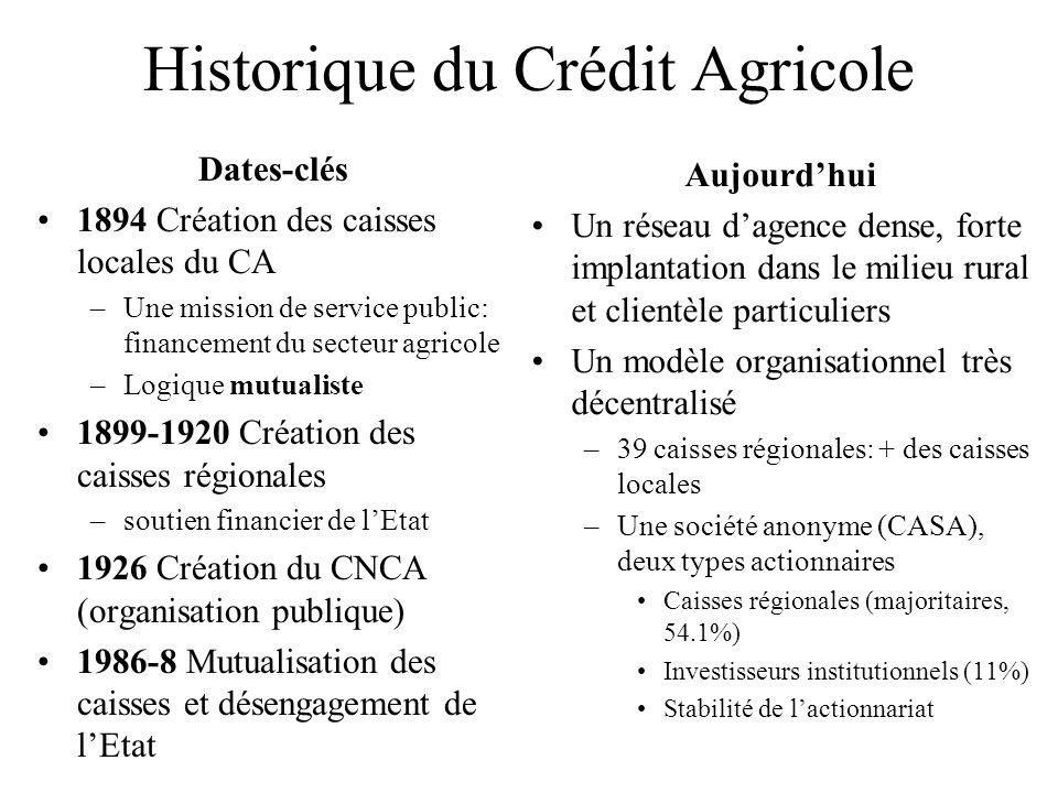 Historique du Crédit Agricole
