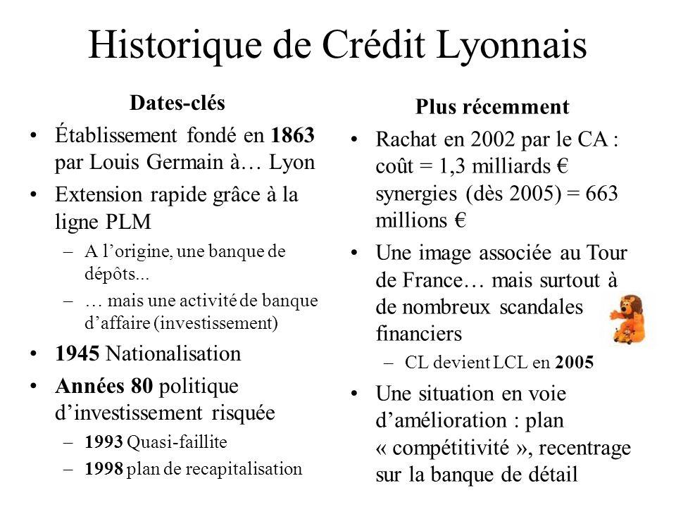 Historique de Crédit Lyonnais