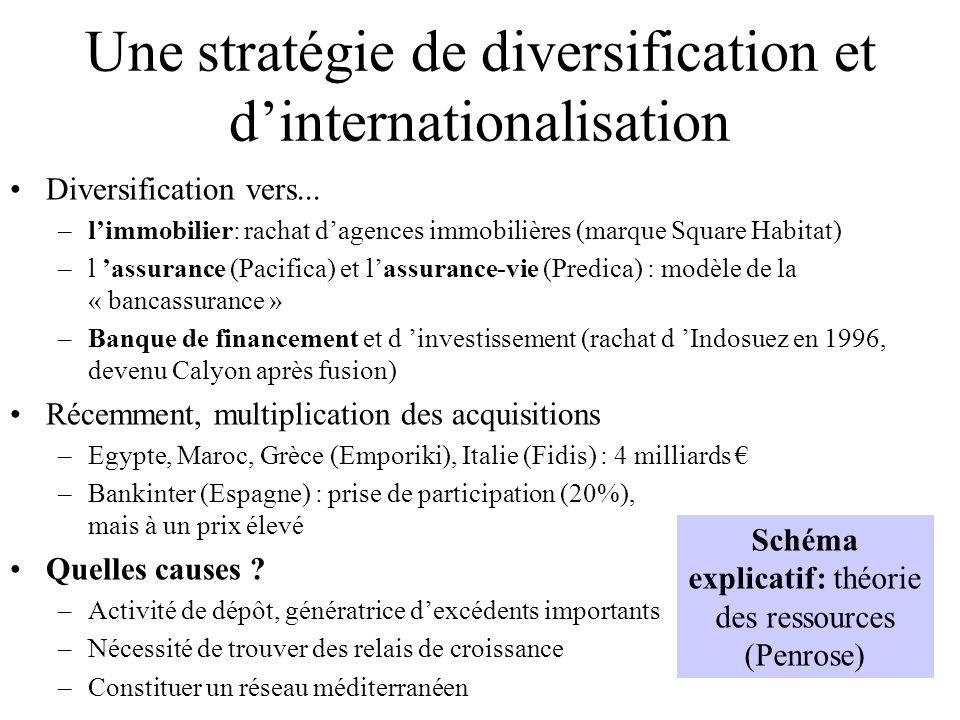 Une stratégie de diversification et d'internationalisation