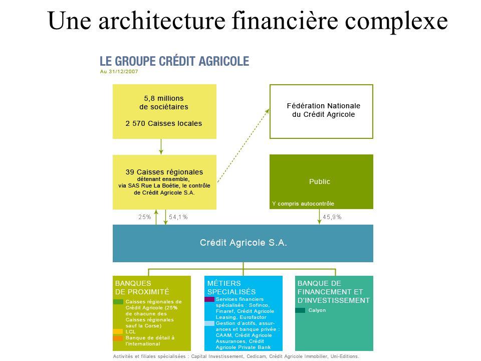Une architecture financière complexe