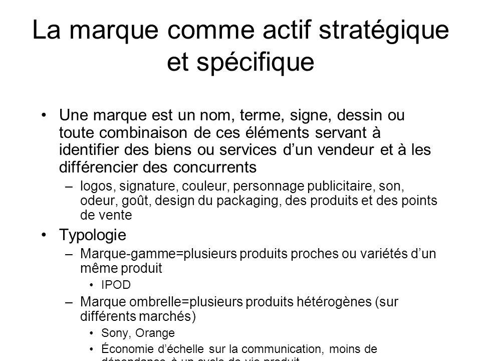 La marque comme actif stratégique et spécifique