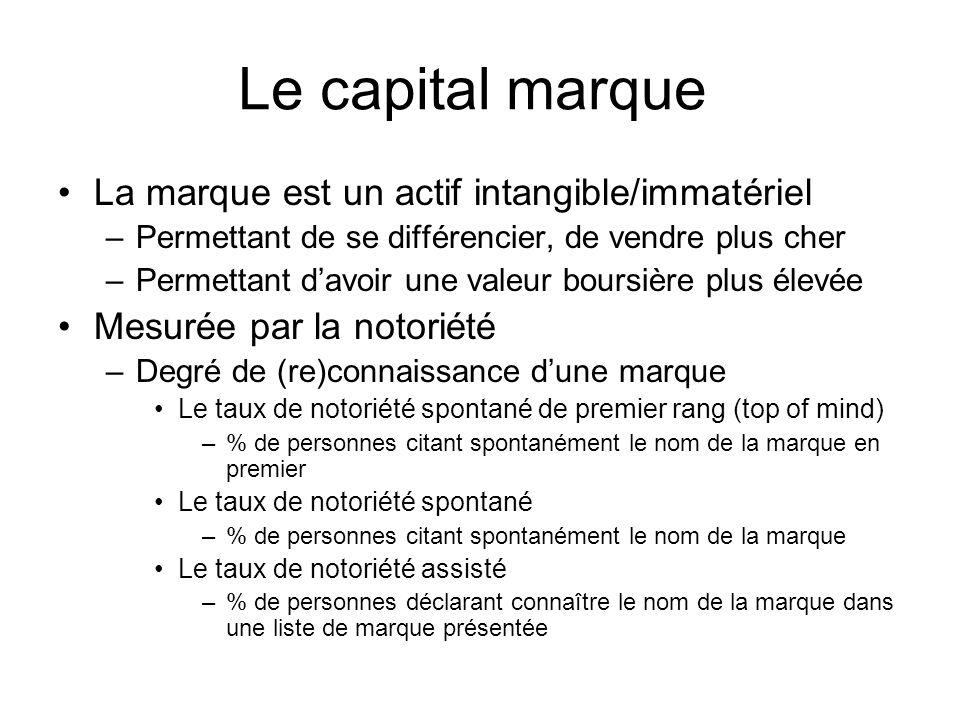 Le capital marque La marque est un actif intangible/immatériel