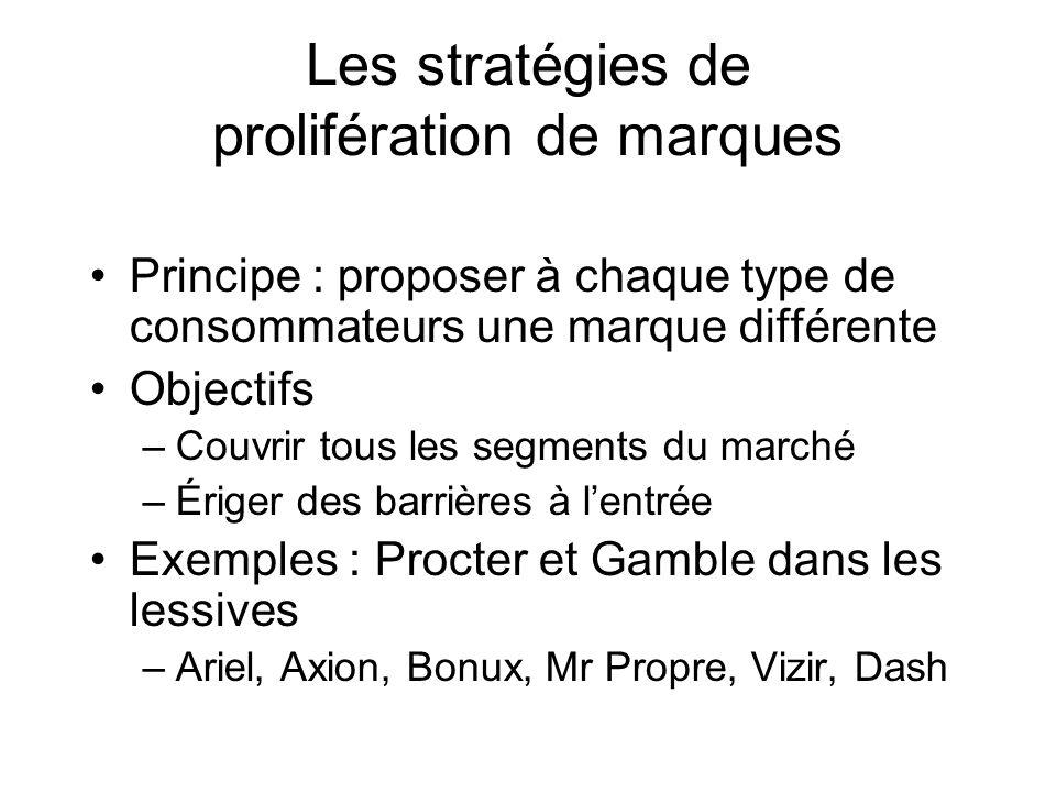 Les stratégies de prolifération de marques