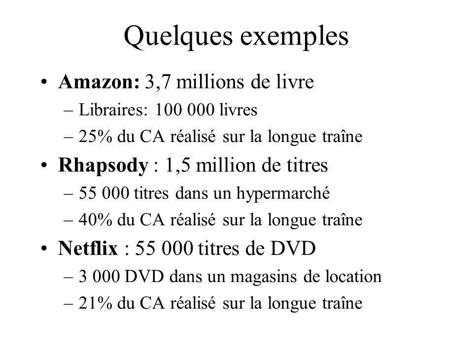 Quelques exemples Amazon: 3,7 millions de livre