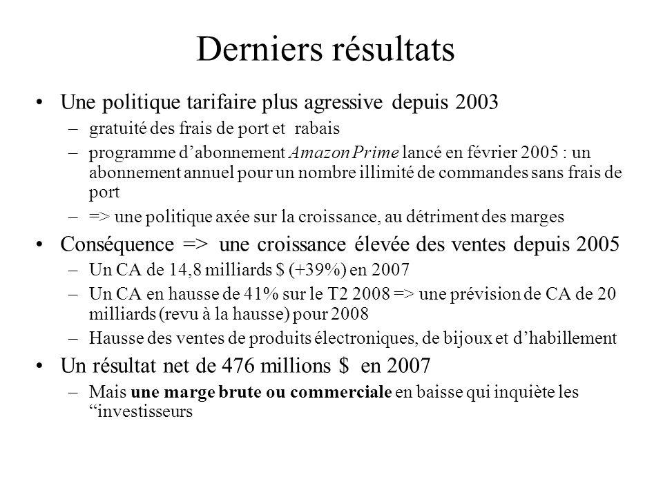 Derniers résultats Une politique tarifaire plus agressive depuis 2003