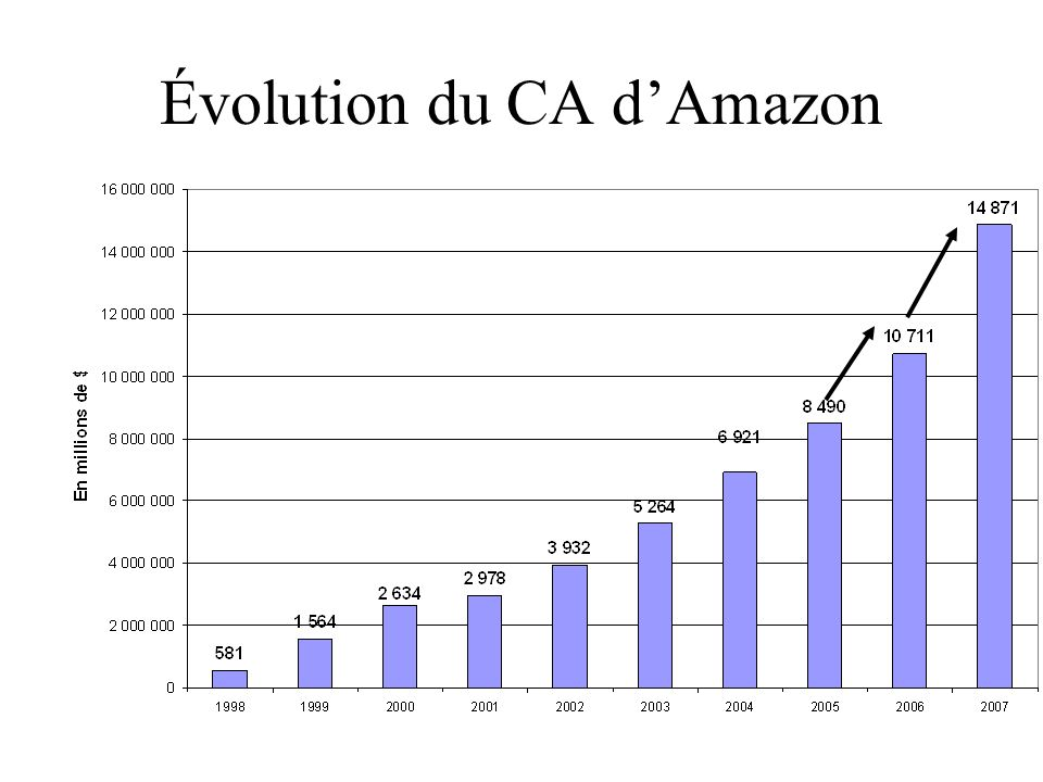 Évolution du CA d'Amazon