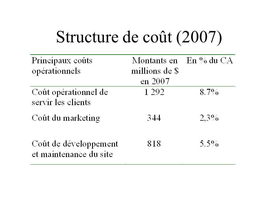 Structure de coût (2007)
