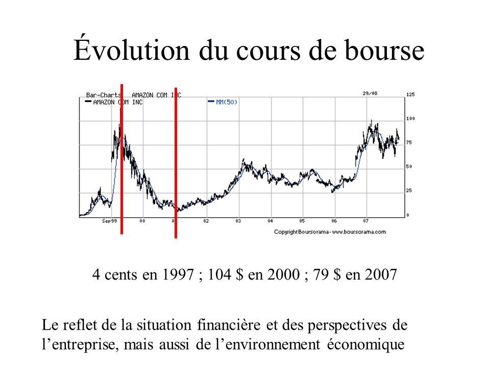 Évolution du cours de bourse