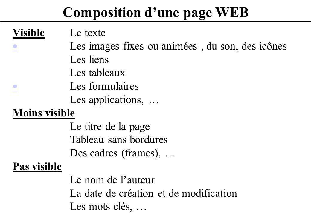 Composition d'une page WEB