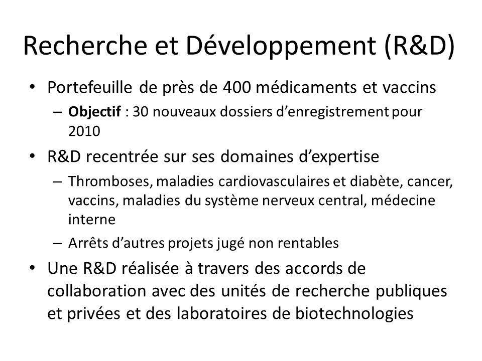 Recherche et Développement (R&D)