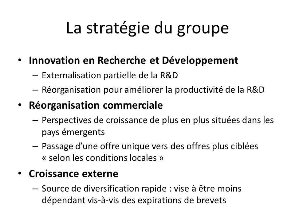 La stratégie du groupe Innovation en Recherche et Développement