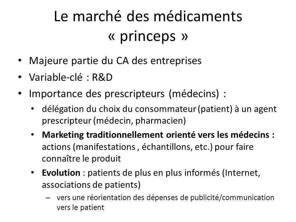 Le marché des médicaments « princeps »