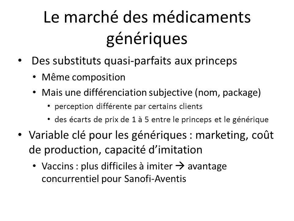 Le marché des médicaments génériques
